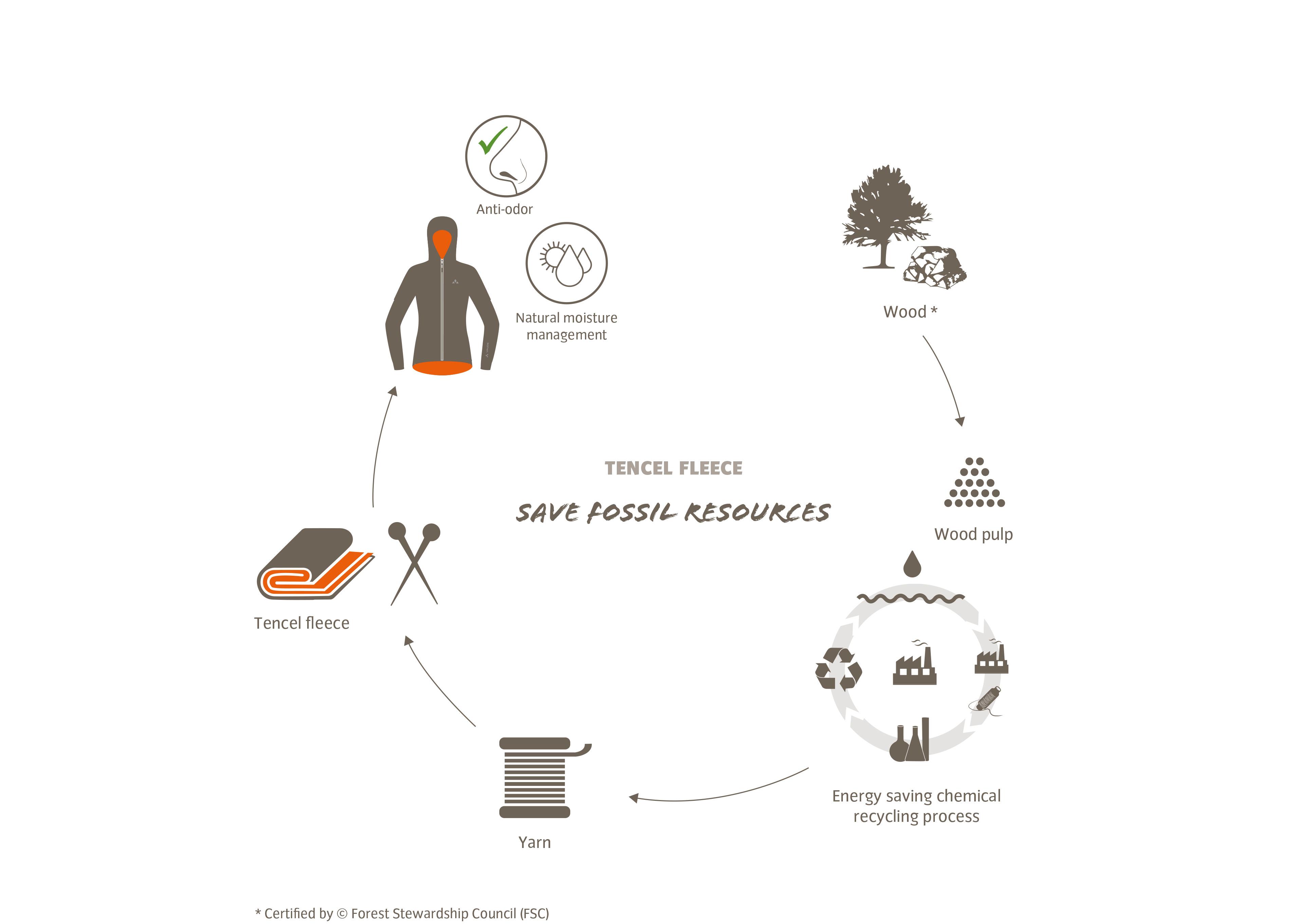 Fleece aus Holzabfällen wäre biologisch abbaubar und klimafreundlich. © Tencel